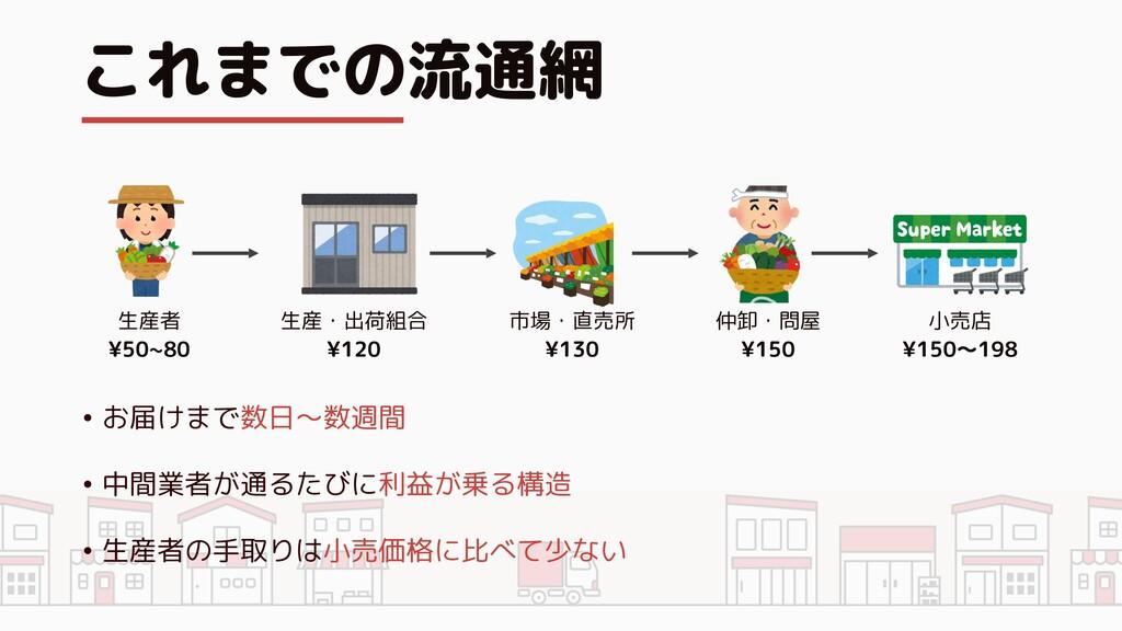 これまでの流通網 生産・出荷組合 ¥120 市場・直売所 ¥130 仲卸・問屋 ¥150 小売...