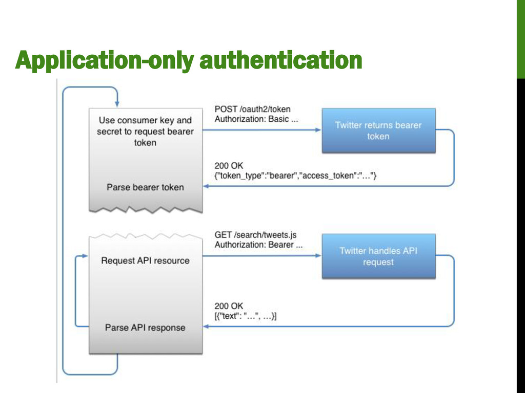 Application-only authentication