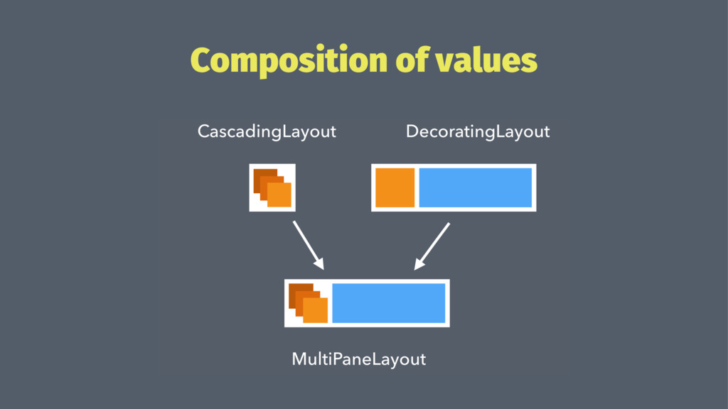 Composition of values