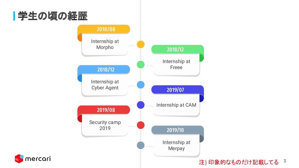 3 学生の頃の経歴 Internship at Merpay 2019/10 Internsh...