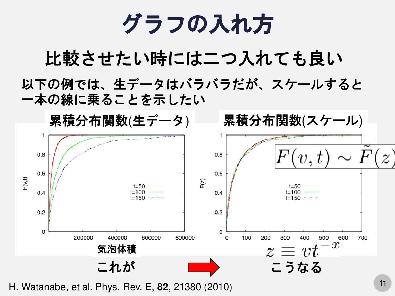 11 累積分布関数(生データ) 累積分布関数(スケール) 気泡体積 比較させたい時には二つ入れ...