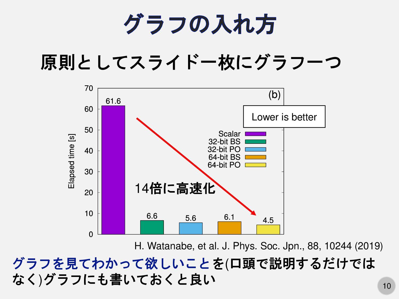 10 原則としてスライド一枚にグラフ一つ Lower is better 14倍に高速化 グラ...