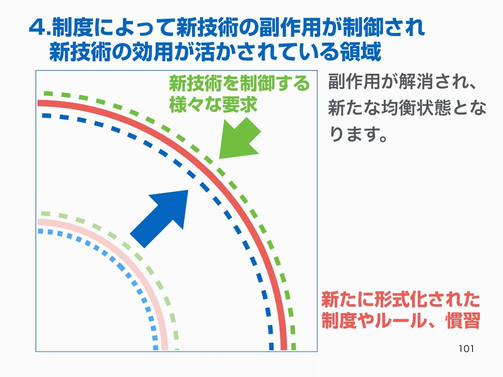 4.制度によって新技術の副作⽤が制御され 新技術の効⽤が活かされている領域 ෭࡞...