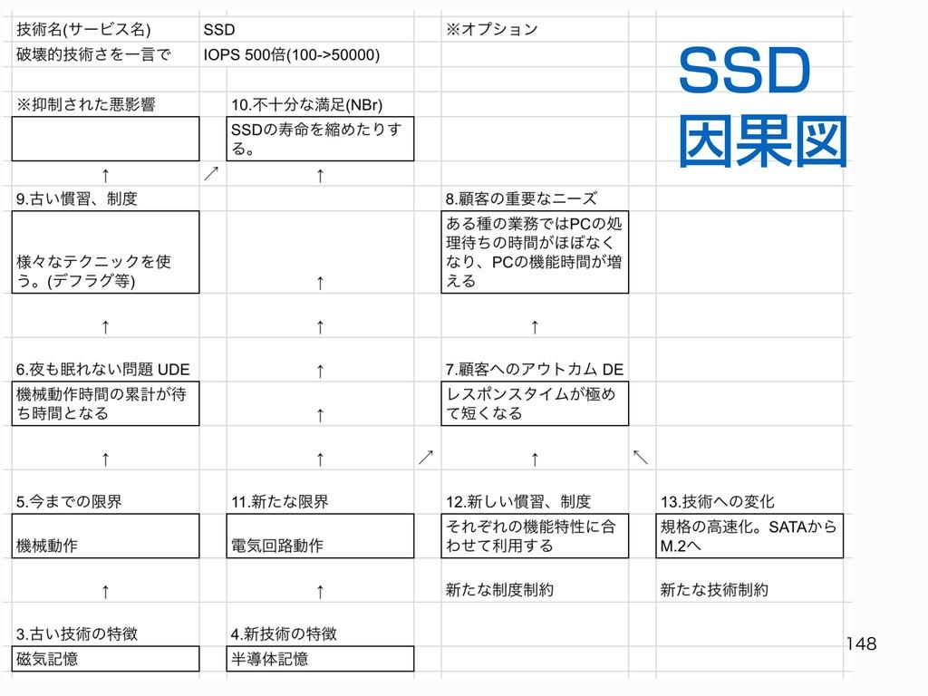 SSD 因果図