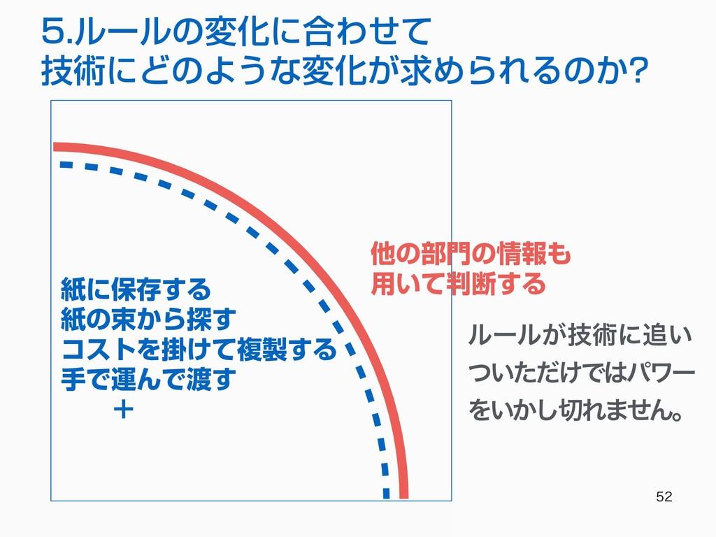 5.ルールの変化に合わせて 技術にどのような変化が求められるのか? 他の部⾨の情報も...