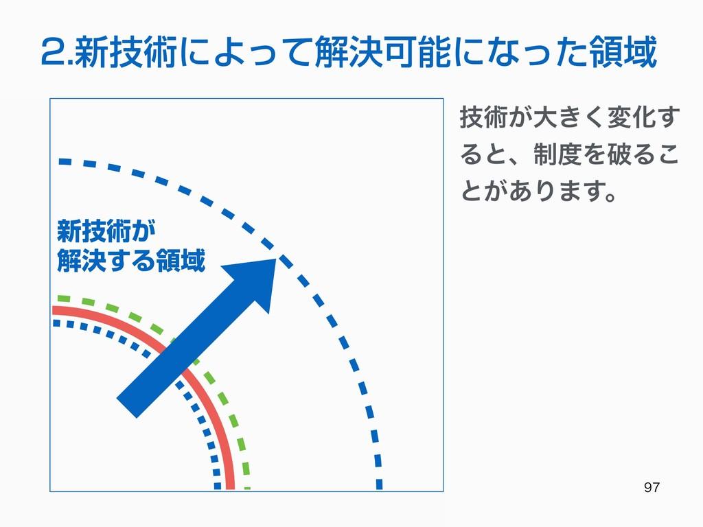 2.新技術によって解決可能になった領域 新技術が 解決する領域 ٕज़͕େ͖͘มԽ͢ ...