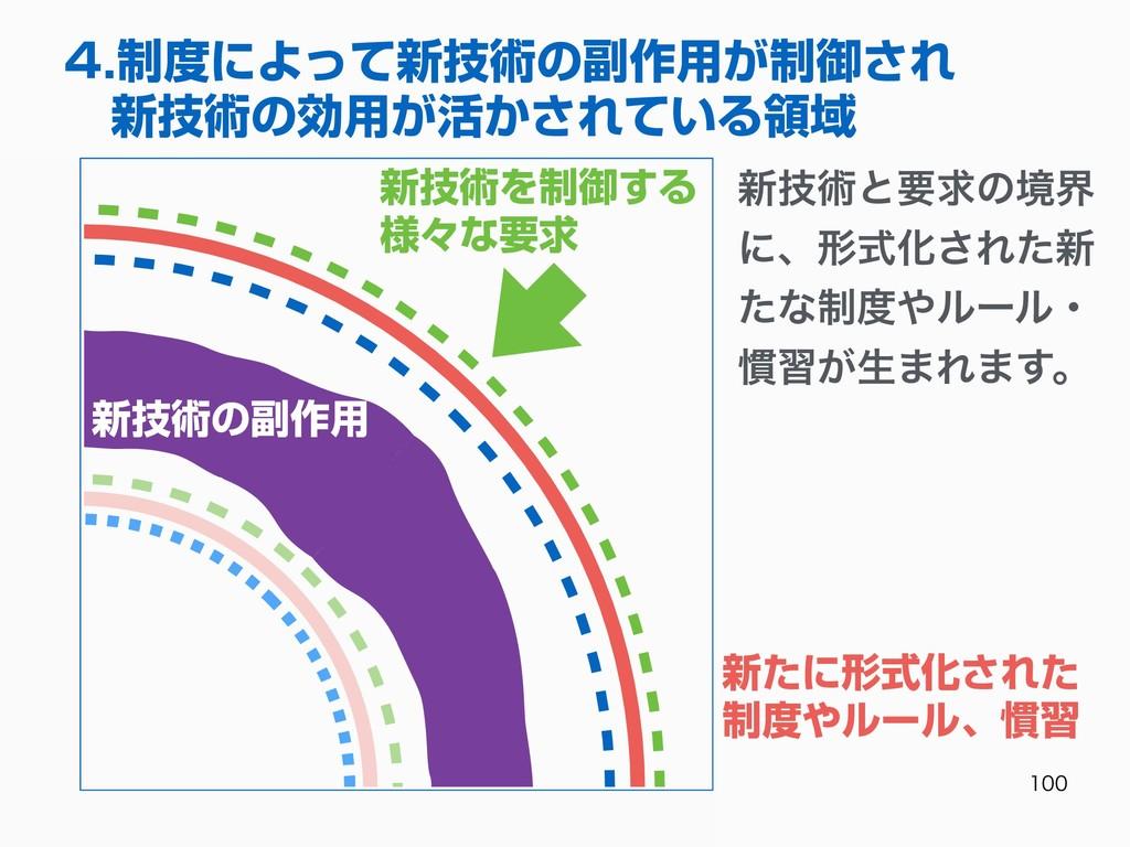 4.制度によって新技術の副作⽤が制御され 新技術の効⽤が活かされている領域 新技...