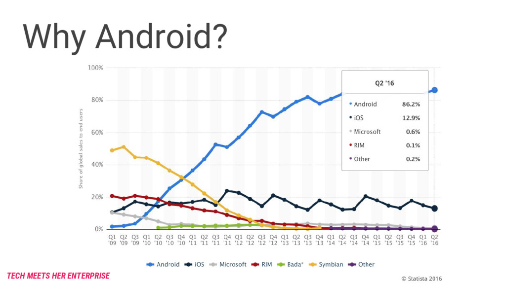 Why Android? TECH MEETS HER ENTERPRISE