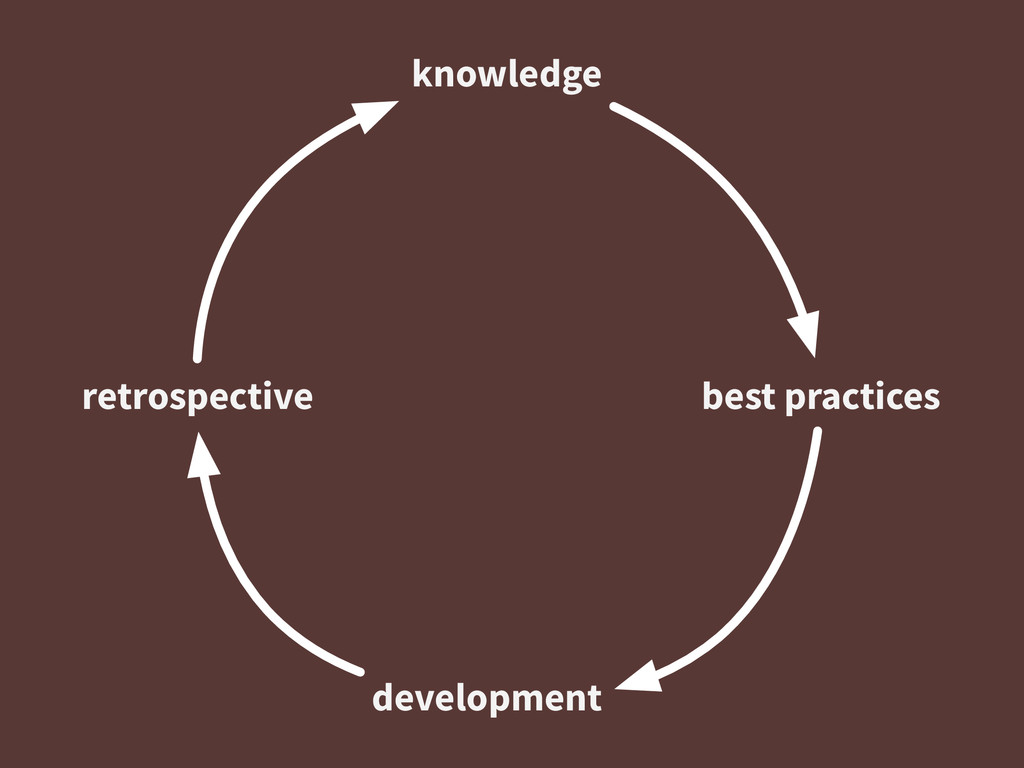 knowledge best practices development retrospect...