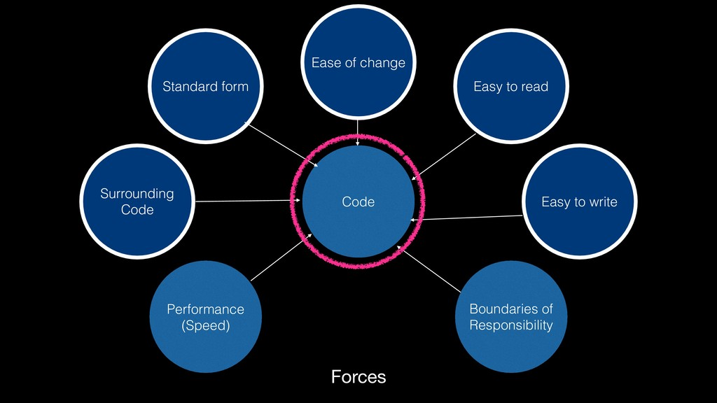 Forces Surrounding Code Code Easy to write St...