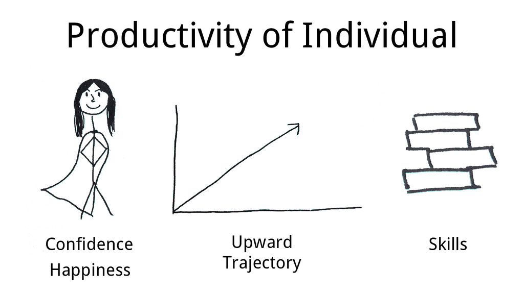 Productivity of Individual Happiness Confidence...