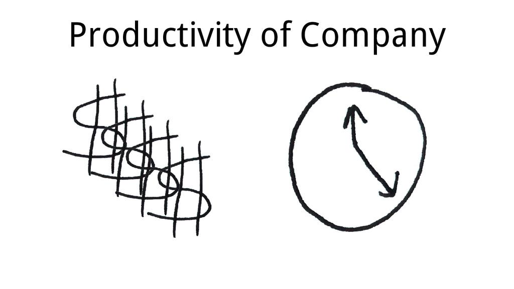 Productivity of Company