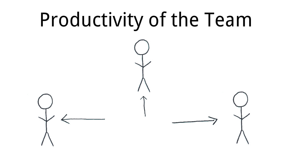 Productivity of the Team