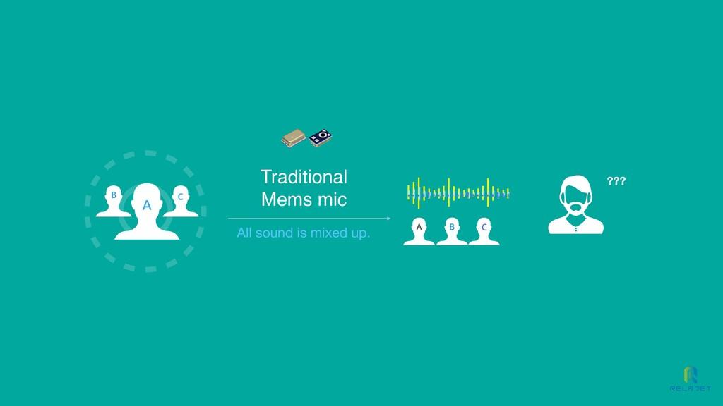A B C C B A Traditional Mems mic ??? All sound ...