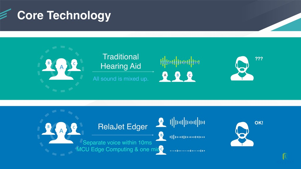 Core Technology A B C C B A Traditional Hearing...