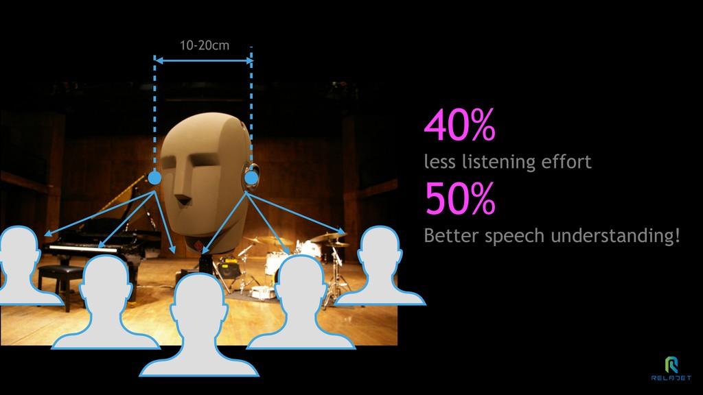 10-20cm 40% less listening effort 50% Better sp...