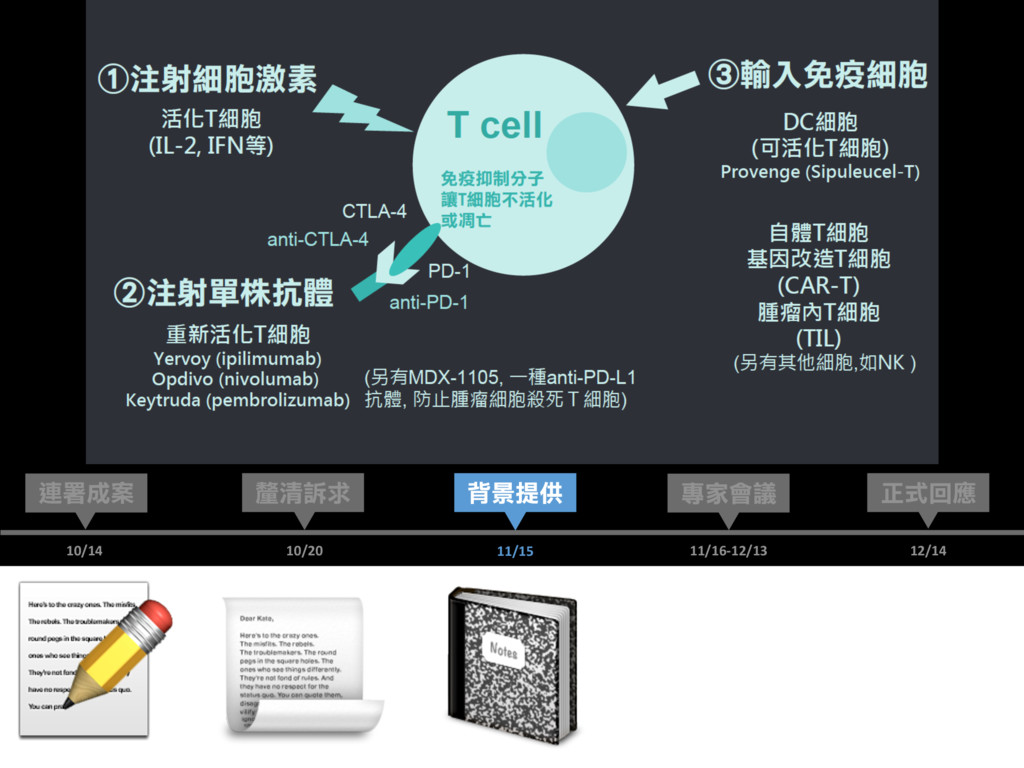 12/14 正式回應 連署成案 專家會議 10/14 11/16-12/13 釐清訴求 ...