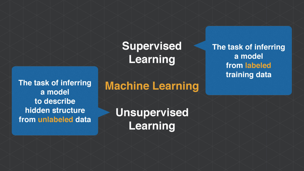 Supervised Learning Machine Learning Unsupervis...