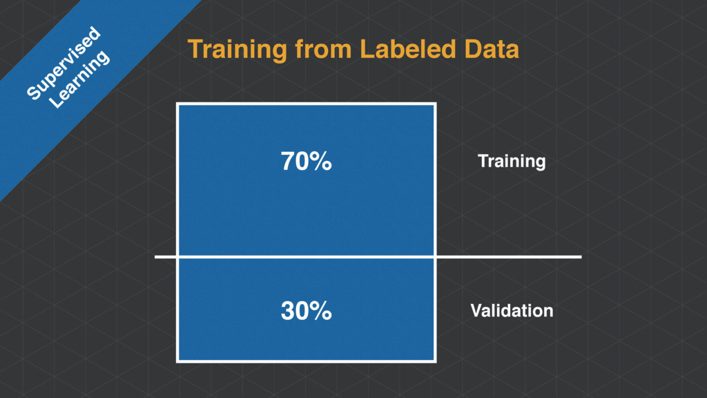 Training from Labeled Data Supervised Learning...