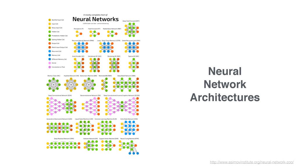 Neural Network Architectures http://www.asimovi...