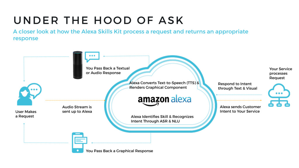 UNDER THE HOOD OF ASK A closer look at how the ...