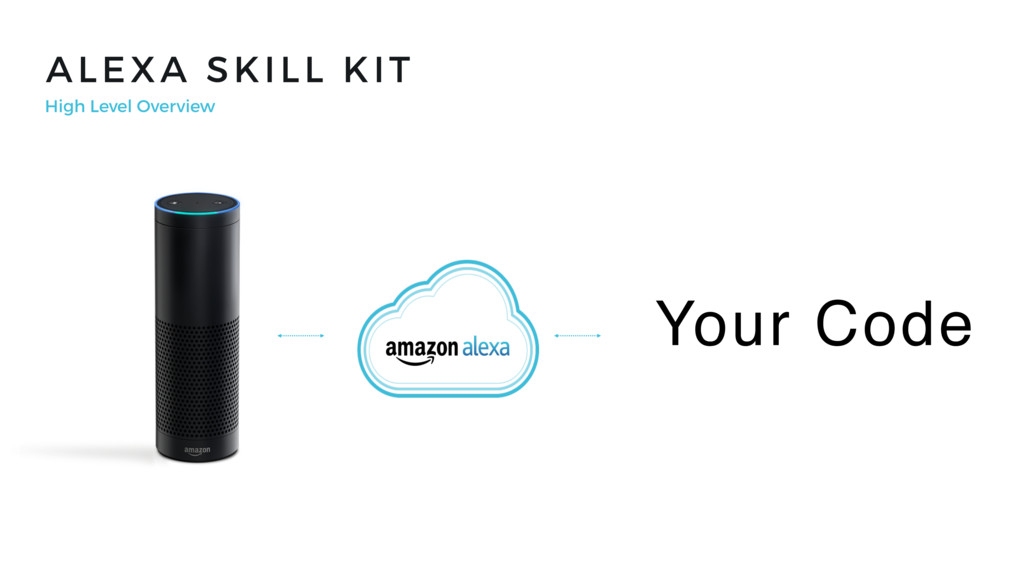 ALEXA SKILL KIT High Level Overview Your Code
