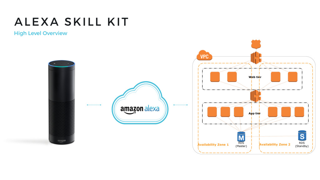 ALEXA SKILL KIT High Level Overview Availabilit...