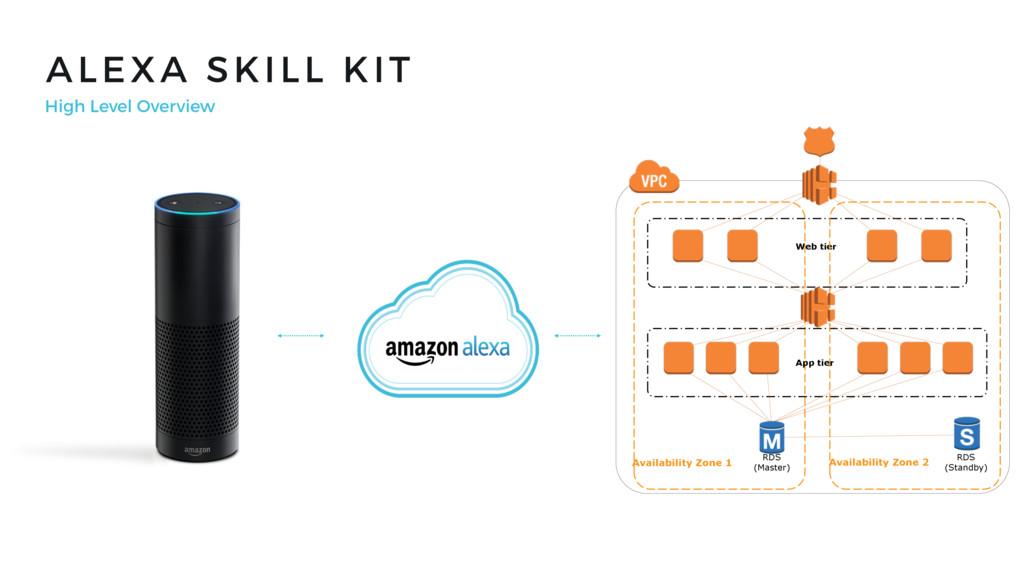 ALEXA SKILL KIT High Level Overview Availabilit...