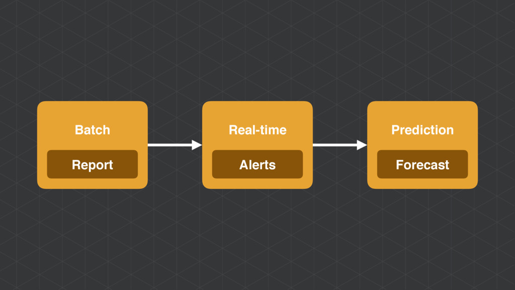 Batch Report Real-time Alerts Prediction Foreca...