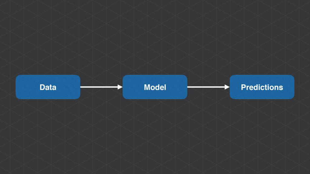 Model Data Predictions