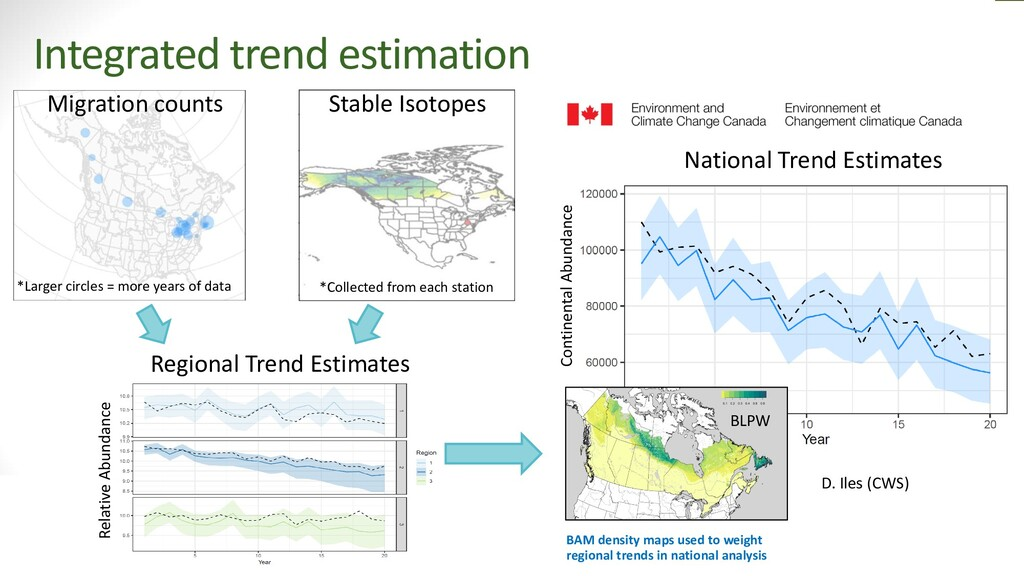 43 43 Integrated trend estimation *Larger circl...