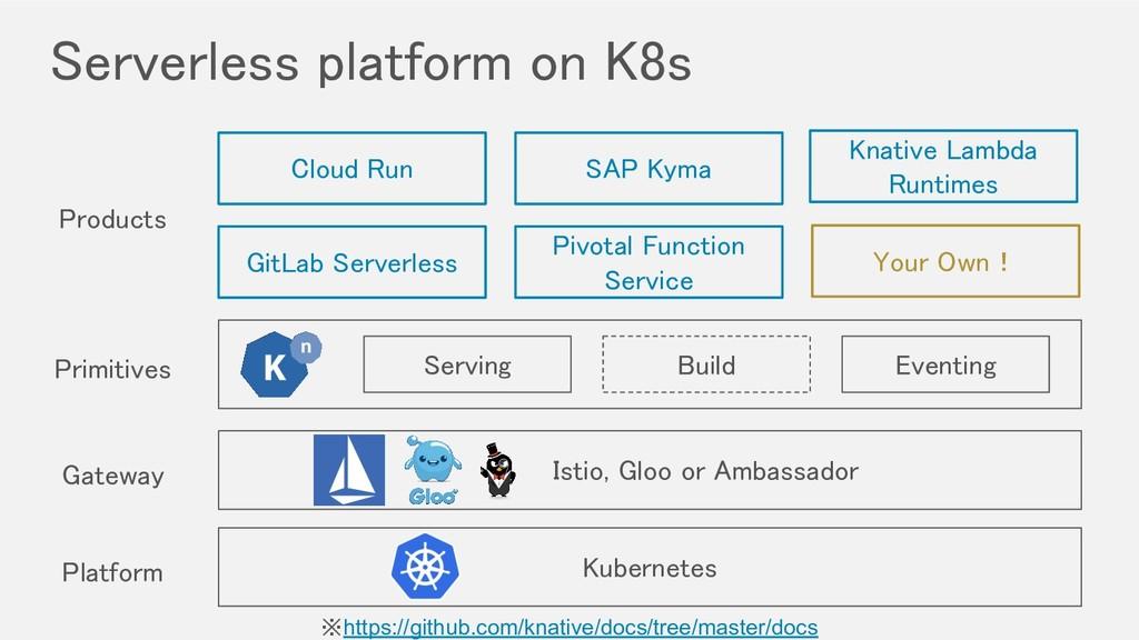 Serverless platform on K8s ※https://github.com...
