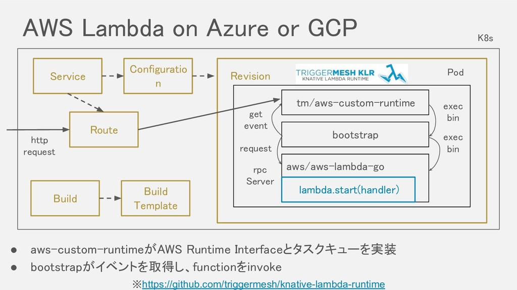 AWS Lambda on Azure or GCP ※https://github.com...
