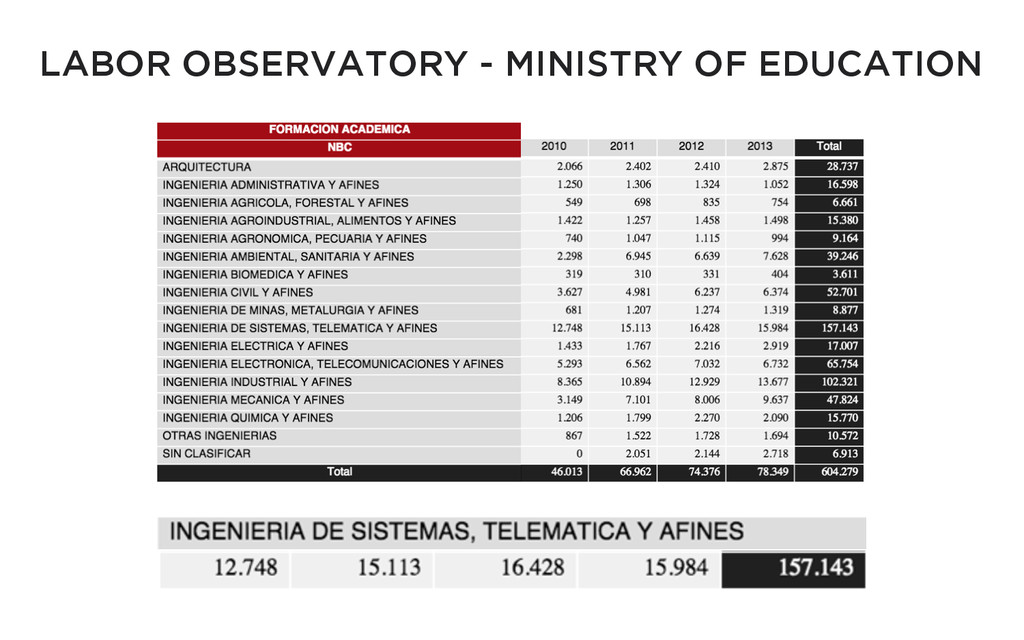 LABOR OBSERVATORY - MINISTRY OF EDUCATION