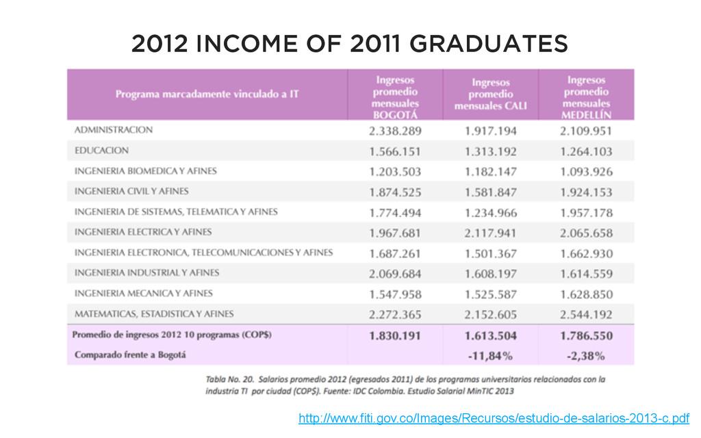 2012 INCOME OF 2011 GRADUATES http://www.fiti.g...