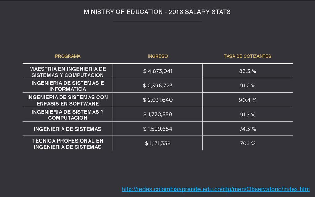MINISTRY OF EDUCATION - 2013 SALARY STATS PROGR...