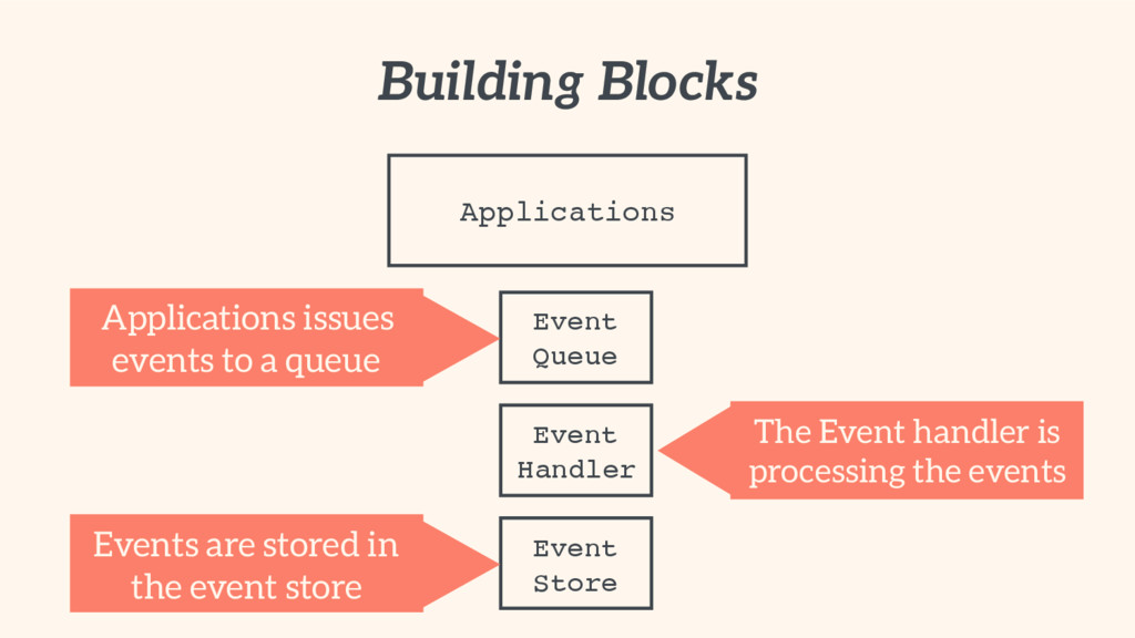 Building Blocks Applications Event Queue Applic...