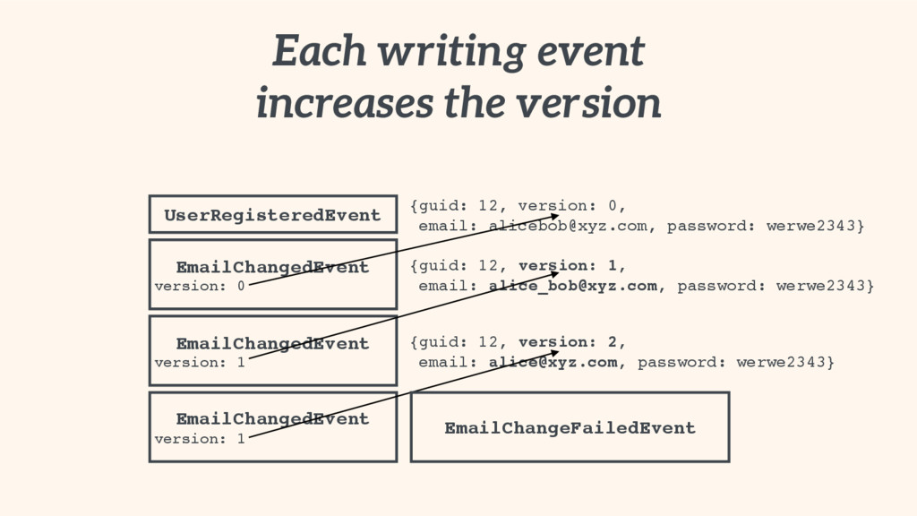 Each writing event increases the version UserRe...