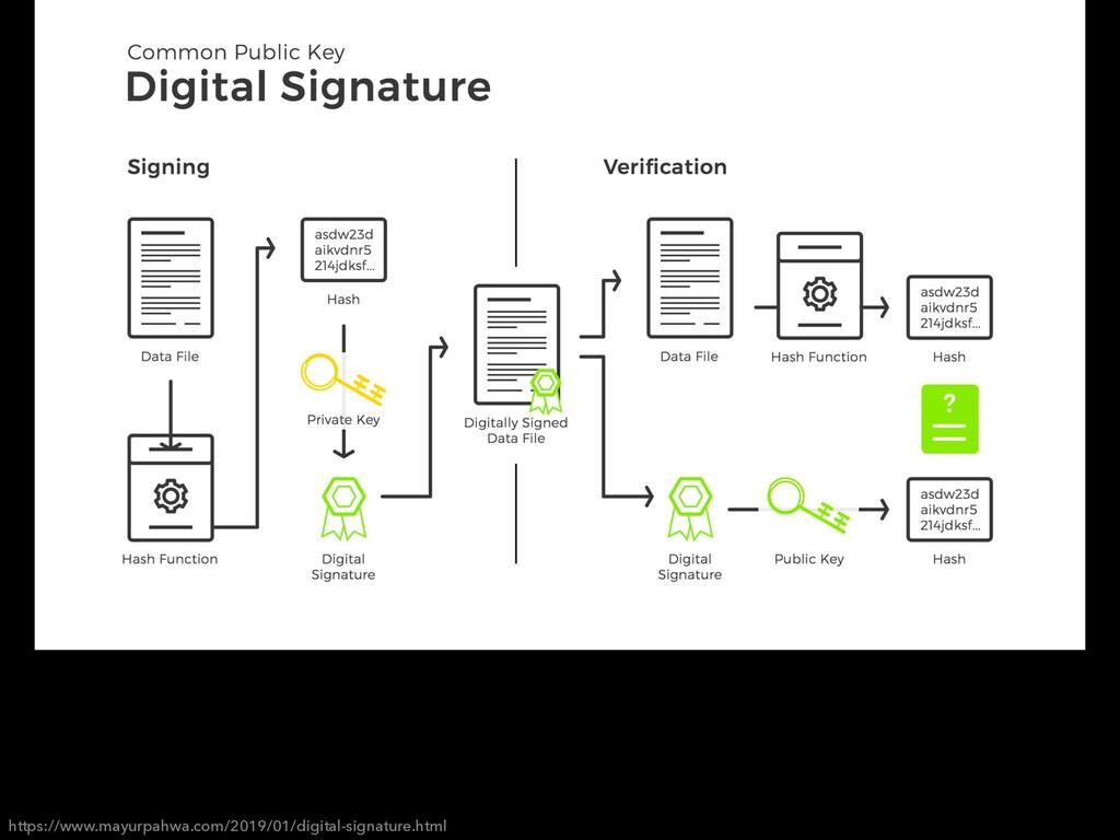 https://www.mayurpahwa.com/2019/01/digital-sign...