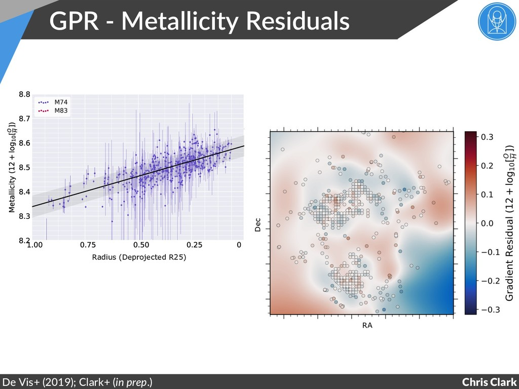 GPR - Metallicity Residuals Chris Clark De Vis+...