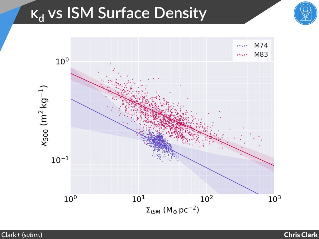 κd vs ISM Surface Density Chris Clark Clark+ (s...