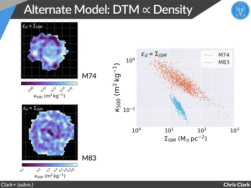 Alternate Model: DTM ∝ Density Chris Clark Clar...
