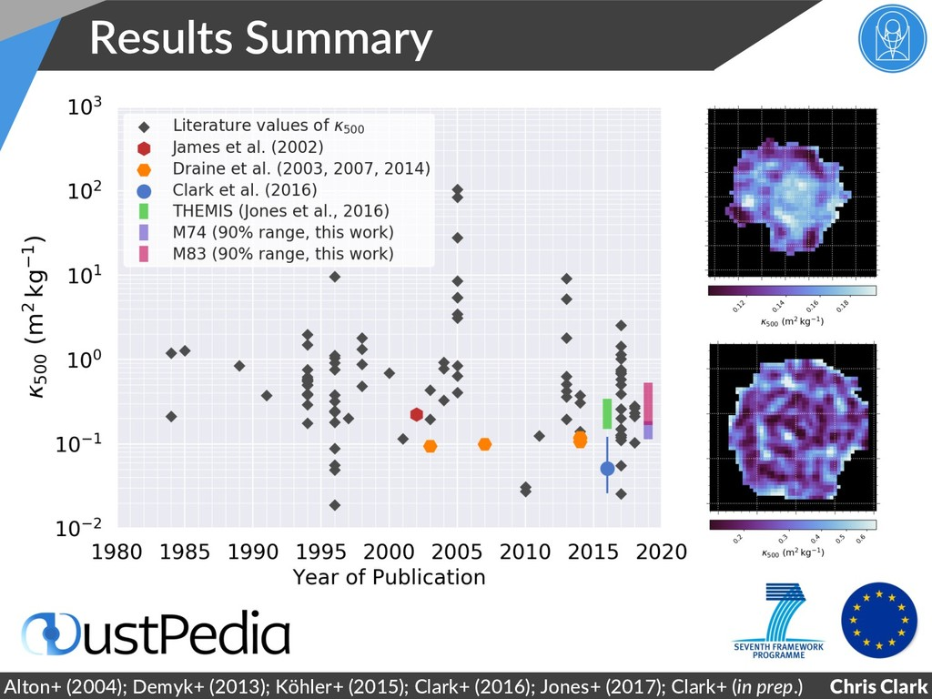 Results Summary Chris Clark Alton+ (2004); Demy...