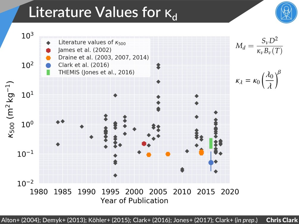 Literature Values for κd Chris Clark Alton+ (20...