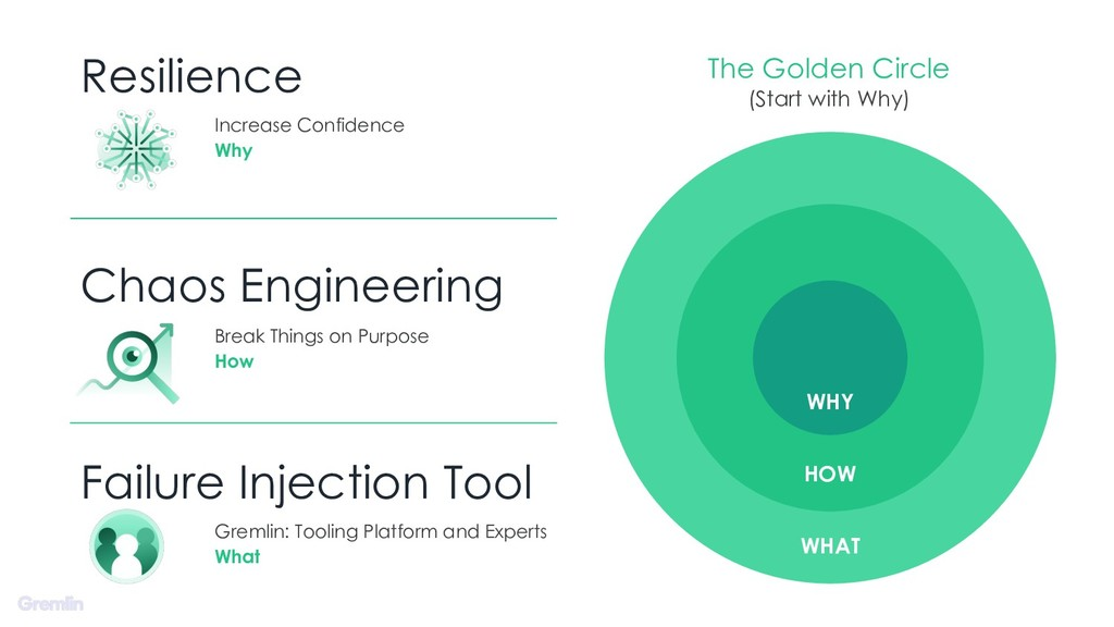 Resilience Chaos Engineering Failure Injection ...