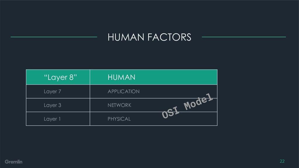 "HUMAN FACTORS 22 ""Layer 8"" HUMAN Layer 7 APPLIC..."