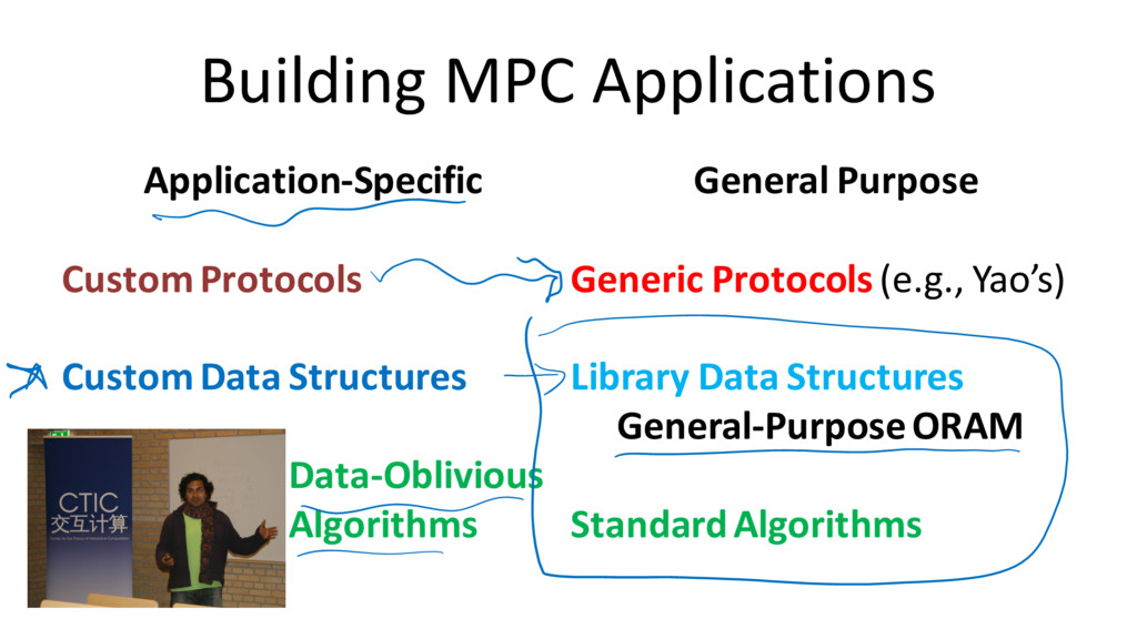 Building MPC Applications Application-Specific ...