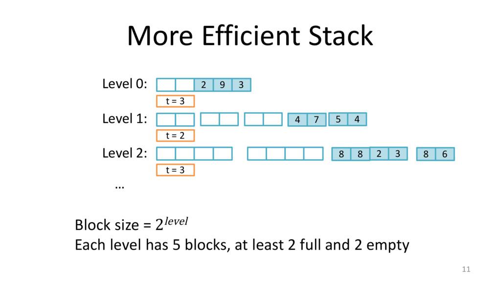 More Efficient Stack 11 Level 0: 2 9 3 t = 3 Le...