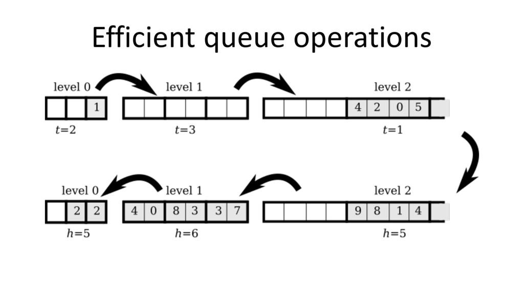 Efficient queue operations