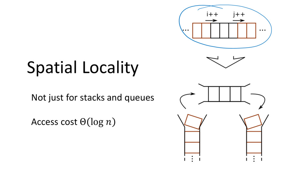 Spatial Locality Not just for stacks and queues...